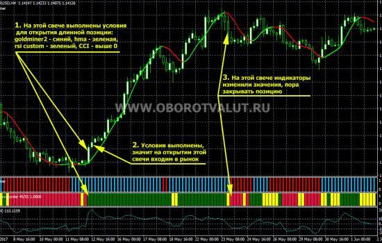 пример открытия длинной позиции по торговой стратегии Светофор