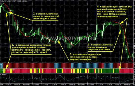 пример открытия короткой позиции по торговой стратегии Светофор